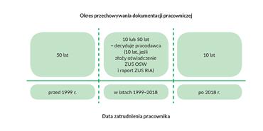 schemat przechowywania akt pracowniczych
