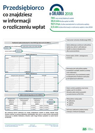 wizualizacja informacji o roliczeniu wpłat