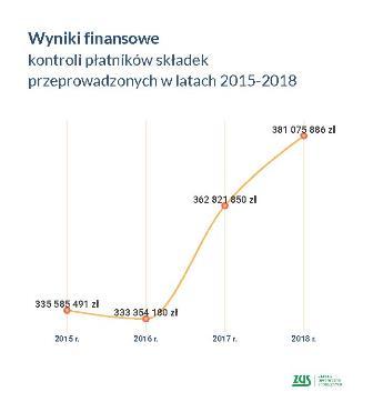 grafika wyniki finansowe kontroli płatników składek w latach 2012-2018