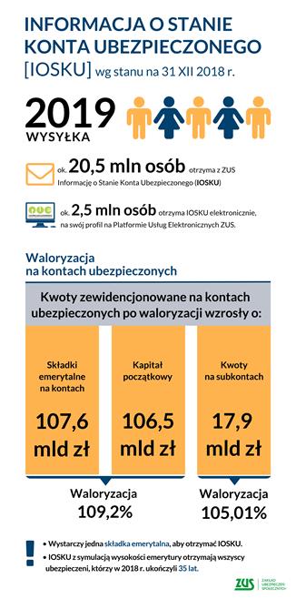 informacja IOSKU - link do większej grafiki