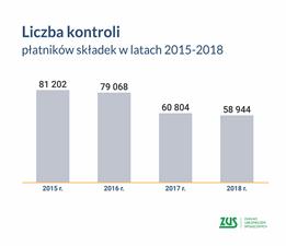 grafika liczba kontroli płatników skłądek lata 2015-2018