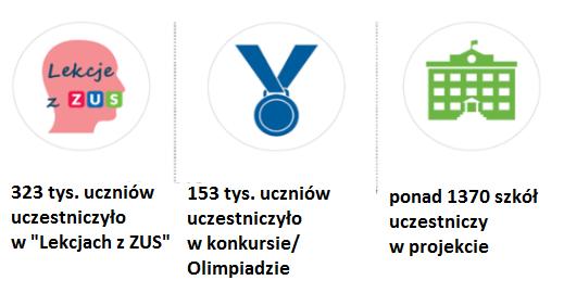 grafika udział uczniów i szkół: w projekcie 323 tys. uczniów w lekcjach, 153 tys. w olimpiadzie, 1370 szkół